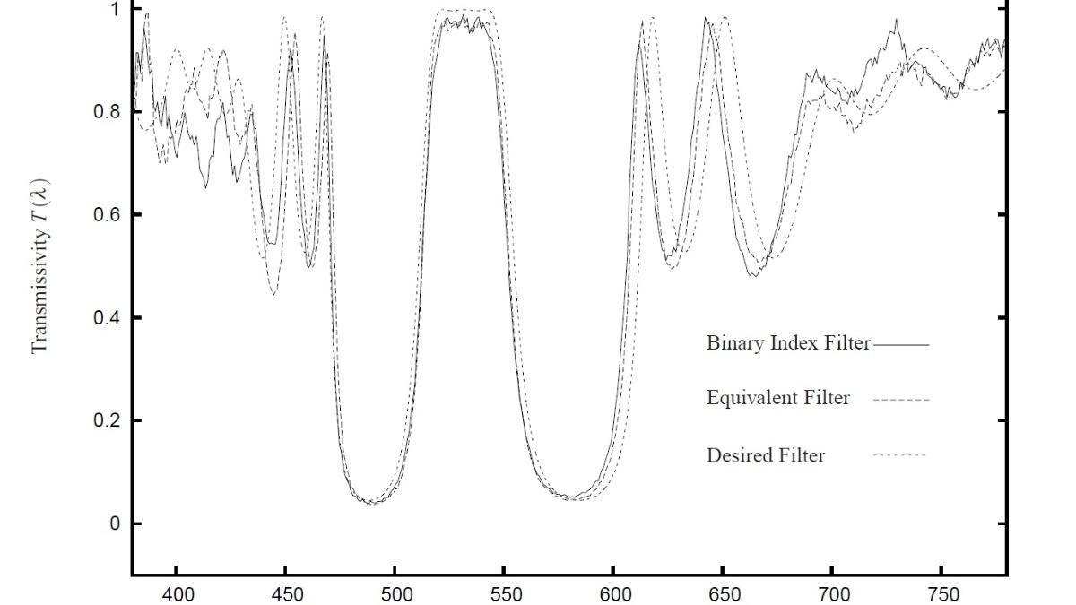 Berechnete und gemessene Transmission optischer Filter  (c)