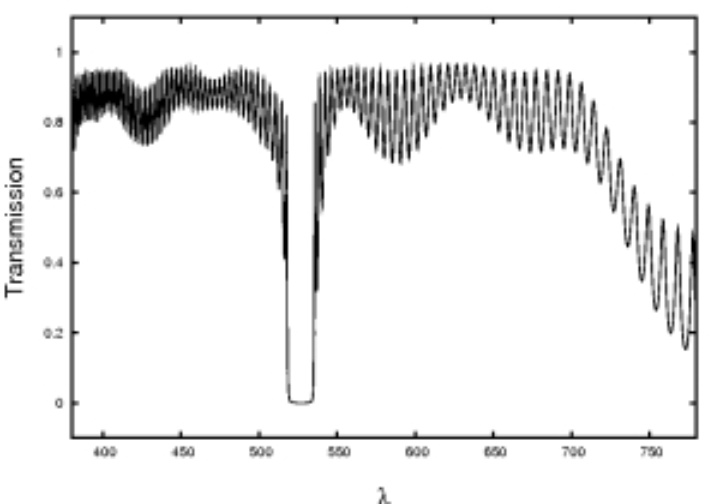Frequency Characteristic of a Filter